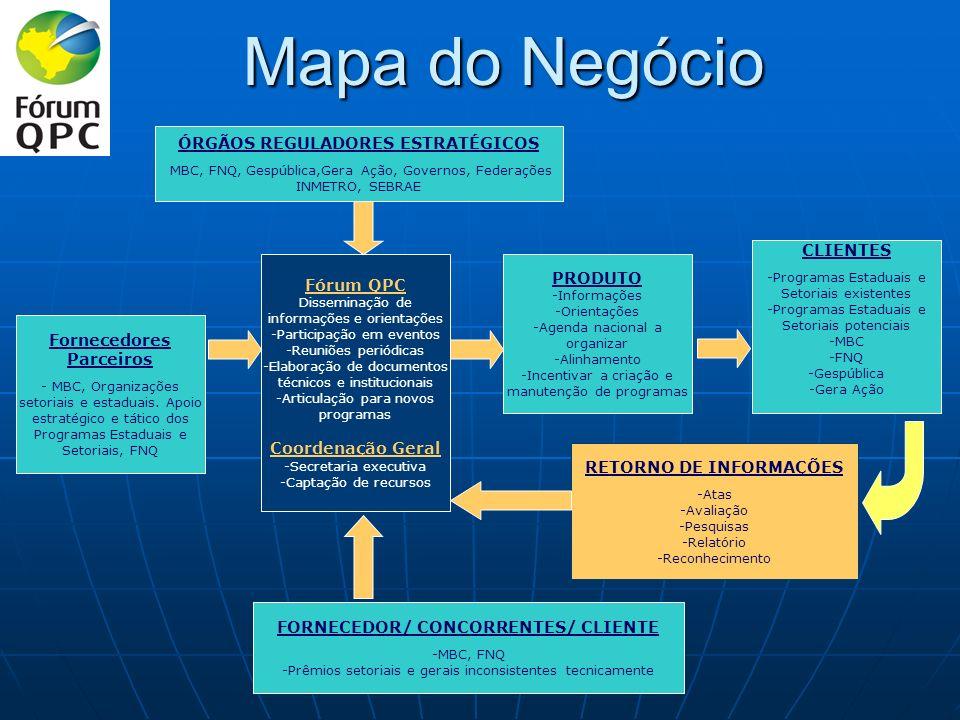 Mapa do Negócio ÓRGÃOS REGULADORES ESTRATÉGICOS CLIENTES PRODUTO