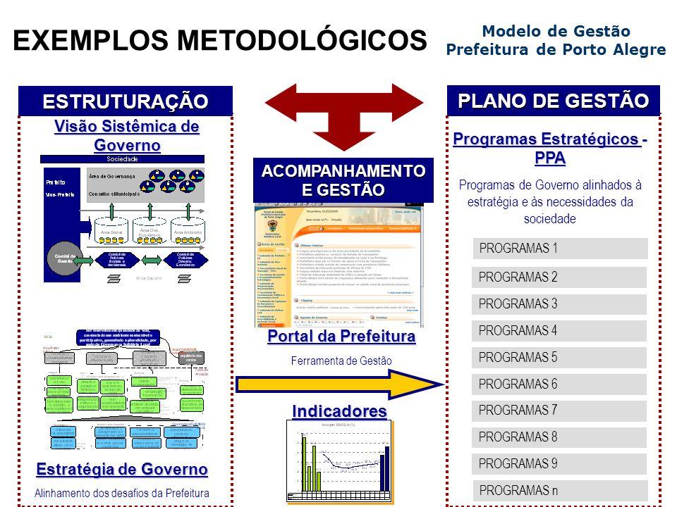 EXEMPLOS METODOLÓGICOS