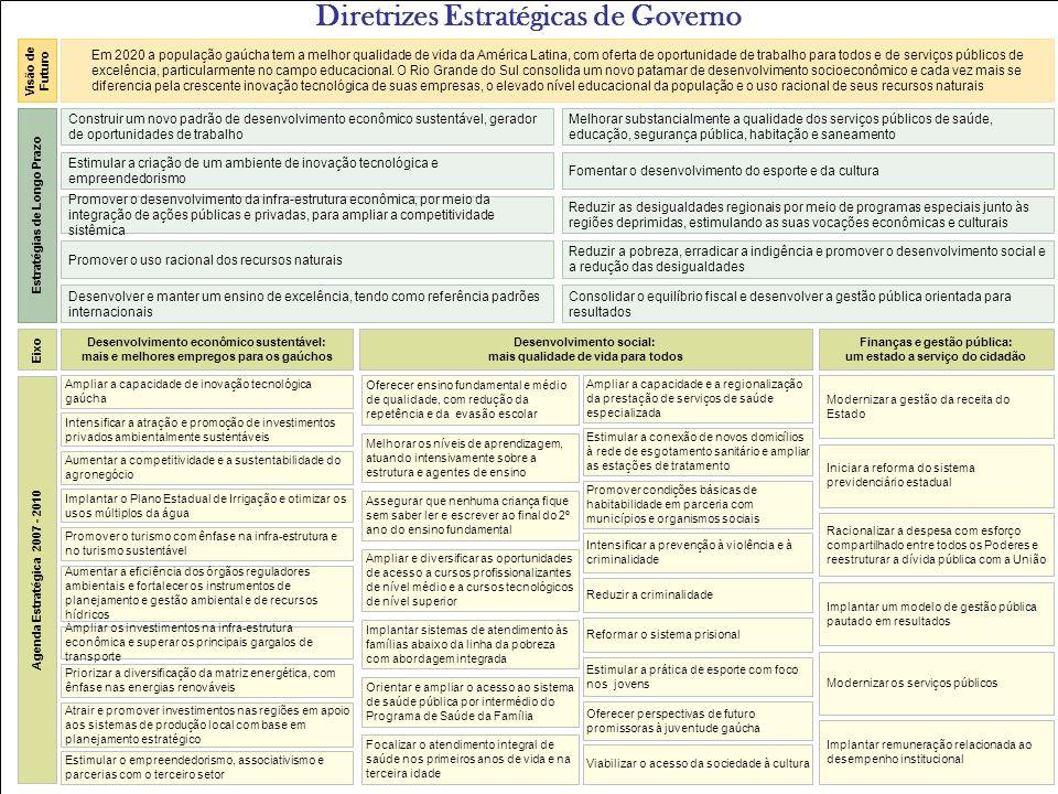 Diretrizes Estratégicas de Governo