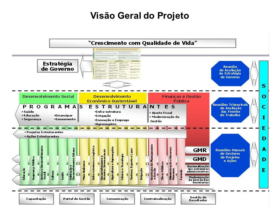 Visão Geral do Projeto
