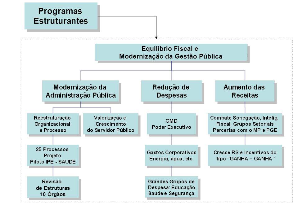 Modernização da Gestão Pública
