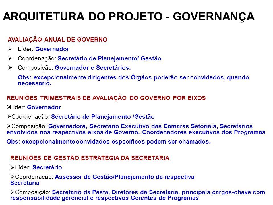 ARQUITETURA DO PROJETO - GOVERNANÇA