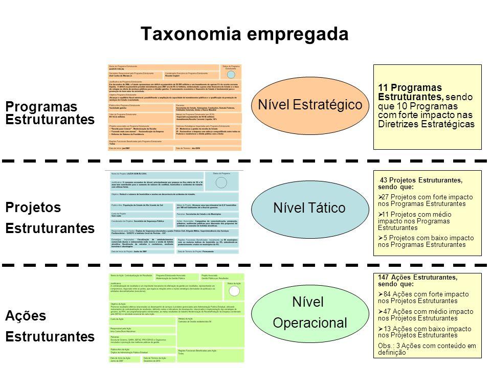 Taxonomia empregada Nível Estratégico Programas Estruturantes