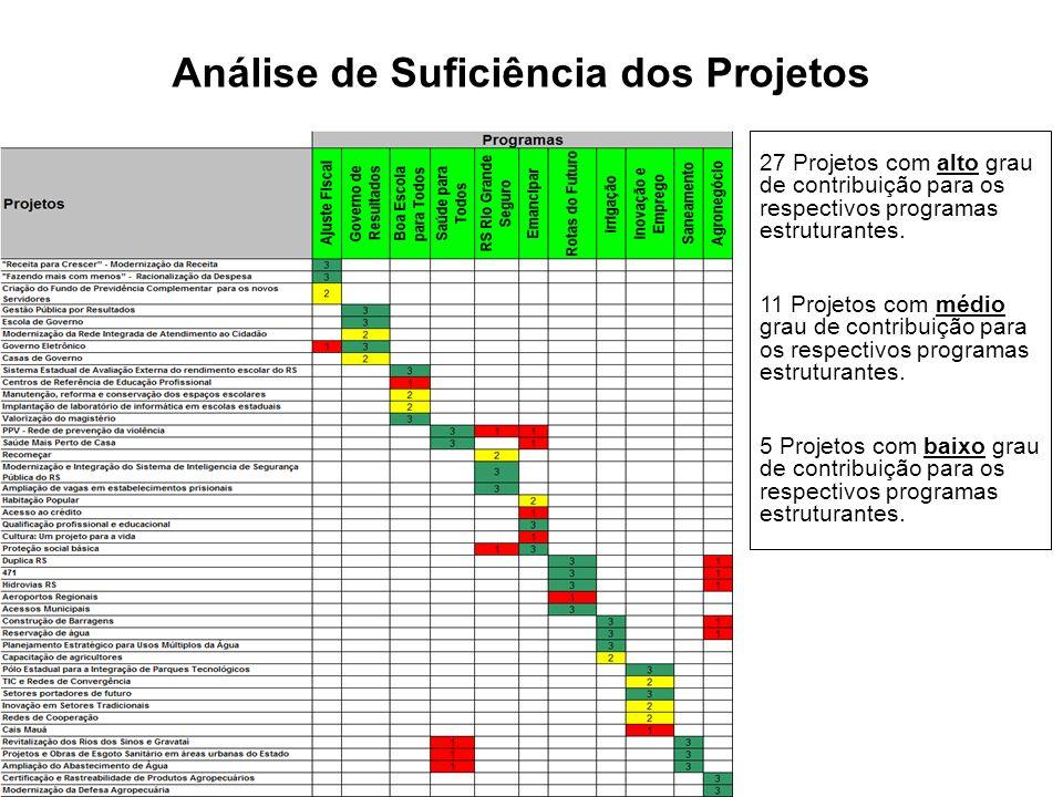 Análise de Suficiência dos Projetos