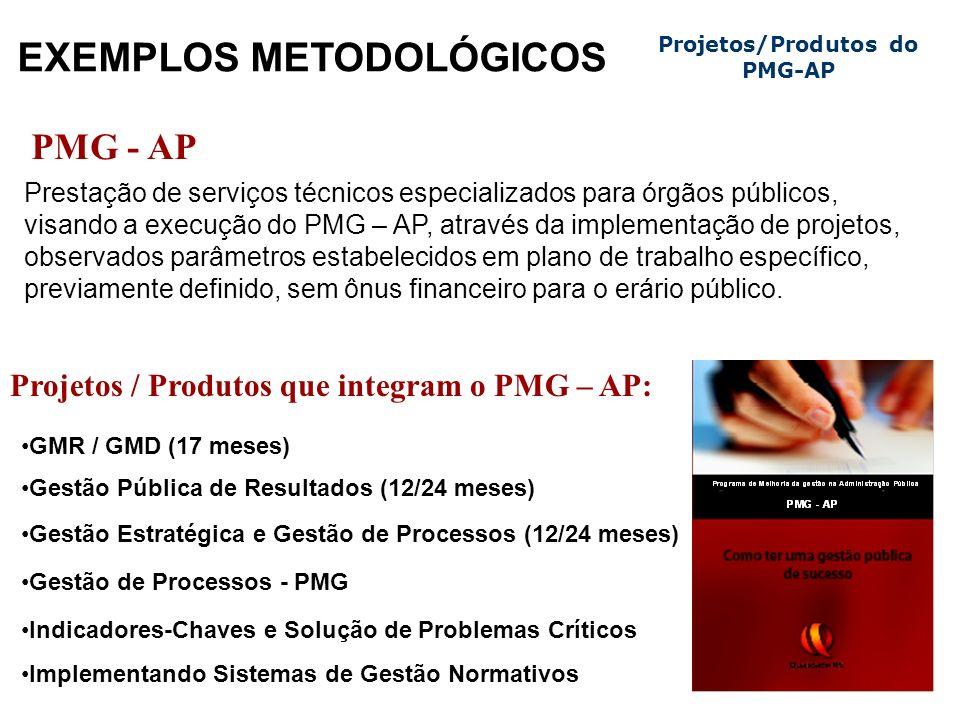 Projetos/Produtos do PMG-AP