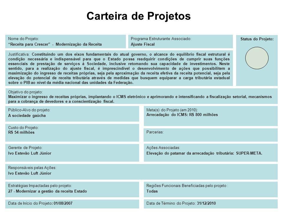 Carteira de Projetos Nome do Projeto: