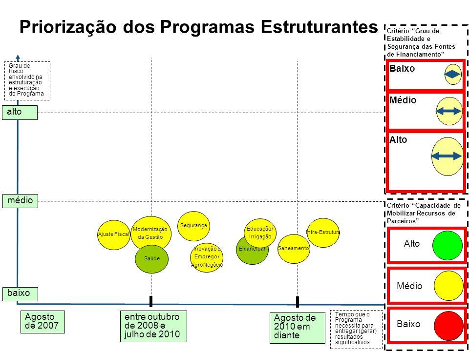Priorização dos Programas Estruturantes