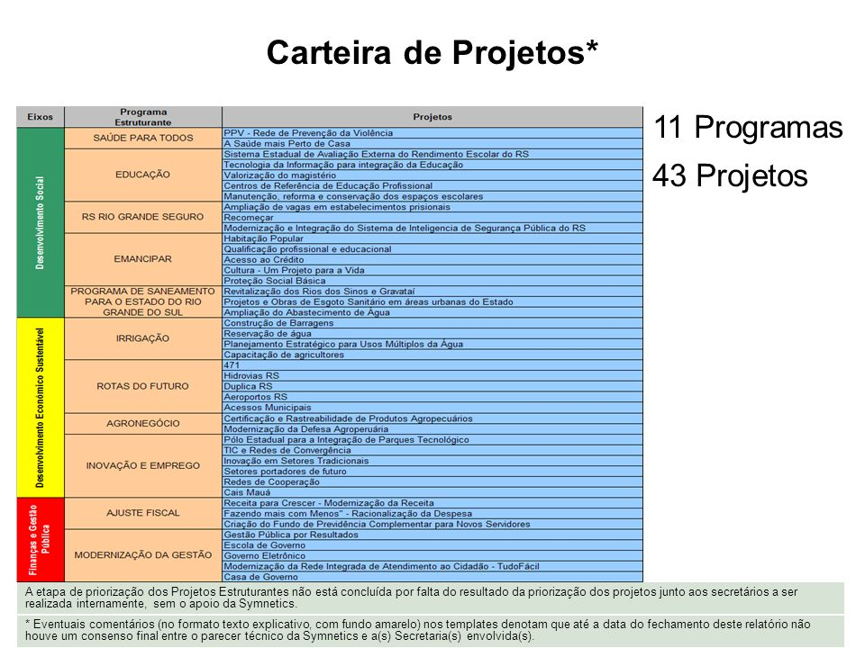 Carteira de Projetos* 11 Programas 43 Projetos
