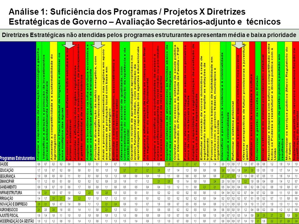 Análise 1: Suficiência dos Programas / Projetos X Diretrizes Estratégicas de Governo – Avaliação Secretários-adjunto e técnicos