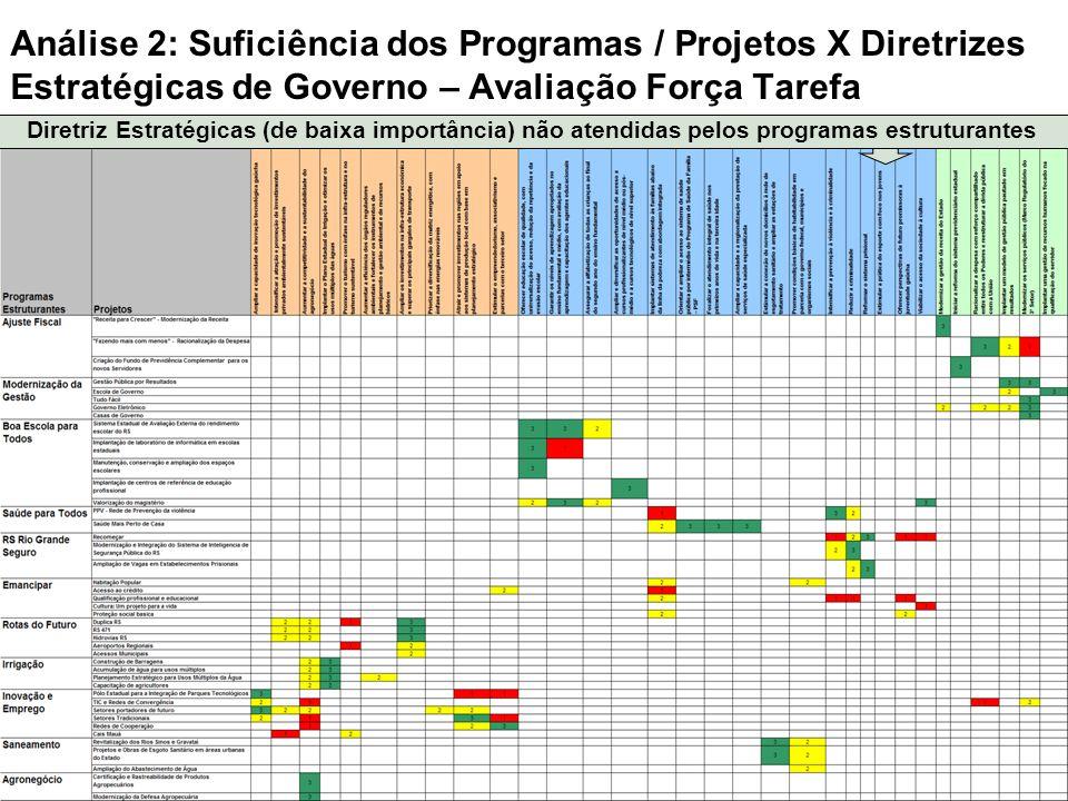 Análise 2: Suficiência dos Programas / Projetos X Diretrizes Estratégicas de Governo – Avaliação Força Tarefa