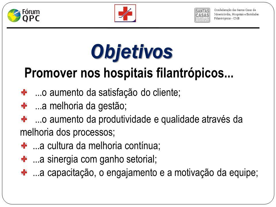 Objetivos Promover nos hospitais filantrópicos...