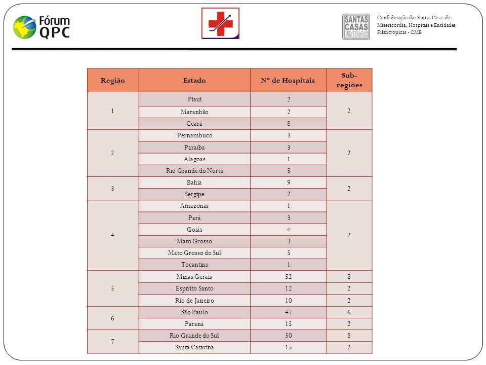 Região Estado Nº de Hospitais Sub-regiões