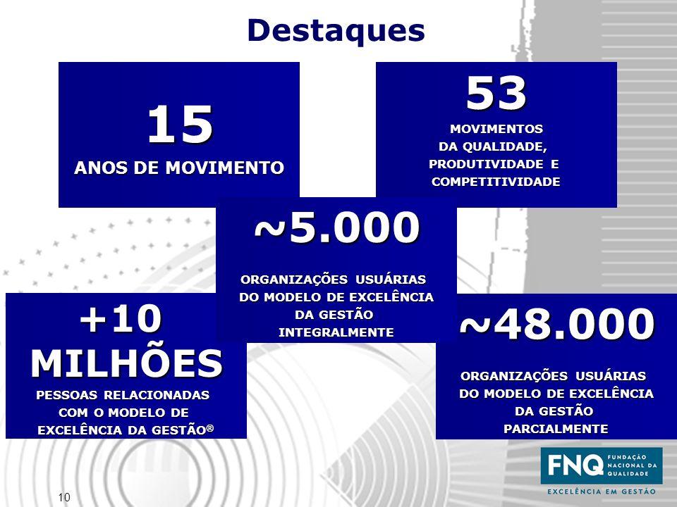 15 53 ~5.000 ~48.000 +10 MILHÕES Destaques ANOS DE MOVIMENTO