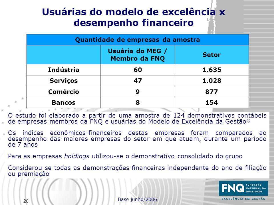 Usuárias do modelo de excelência x desempenho financeiro
