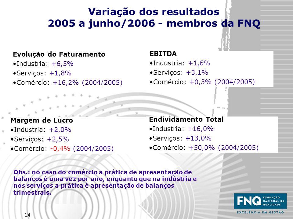 Variação dos resultados 2005 a junho/2006 - membros da FNQ