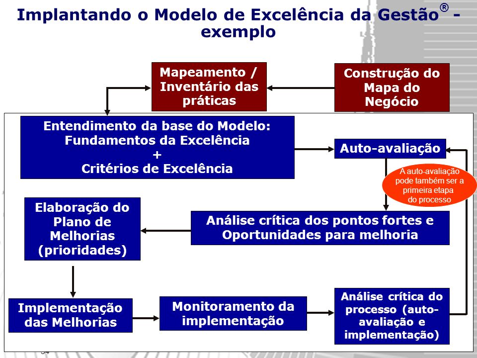 Implantando o Modelo de Excelência da Gestão® - exemplo