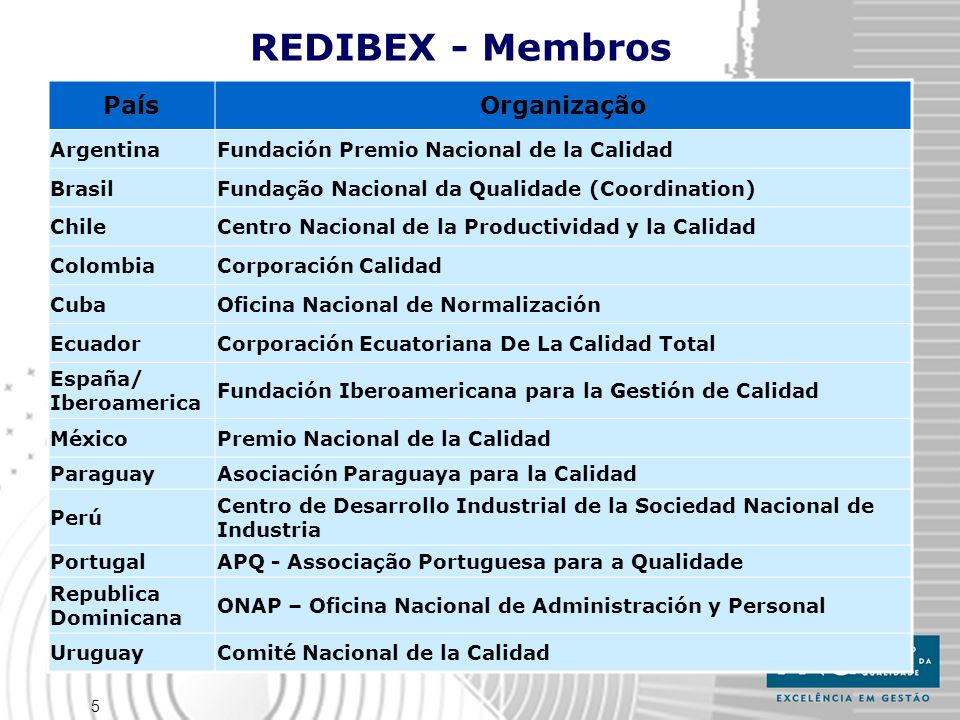 REDIBEX - Membros País Organização Argentina