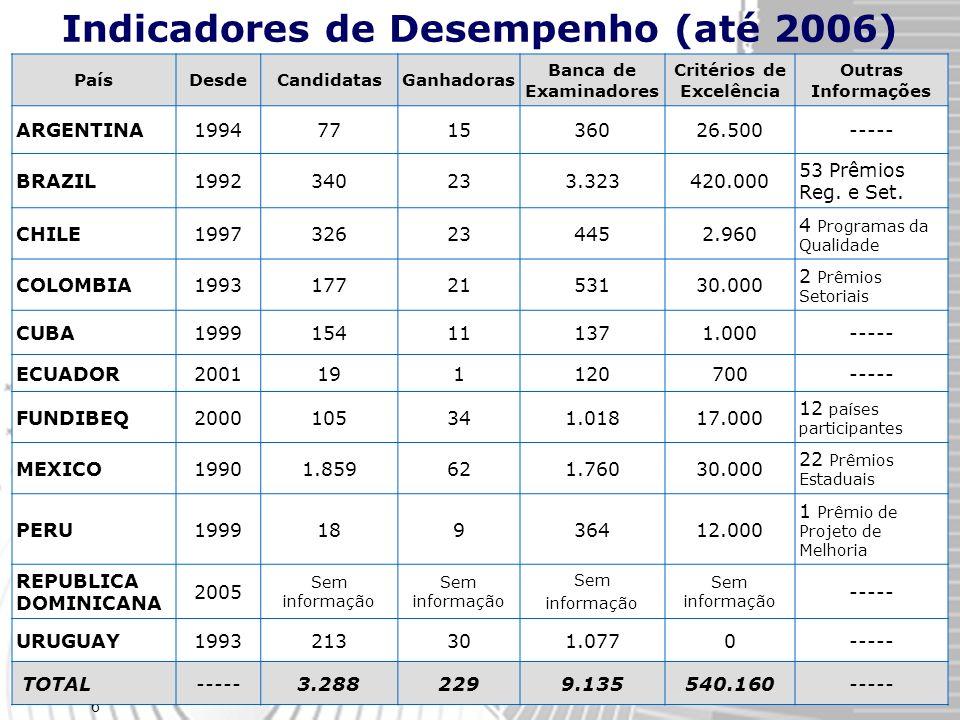 Indicadores de Desempenho (até 2006) Critérios de Excelência