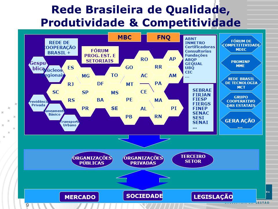 Rede Brasileira de Qualidade, Produtividade & Competitividade