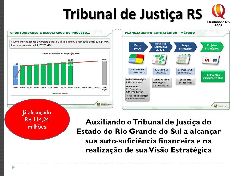 Tribunal de Justiça RSJá alcançado. R$ 114,24 milhões.