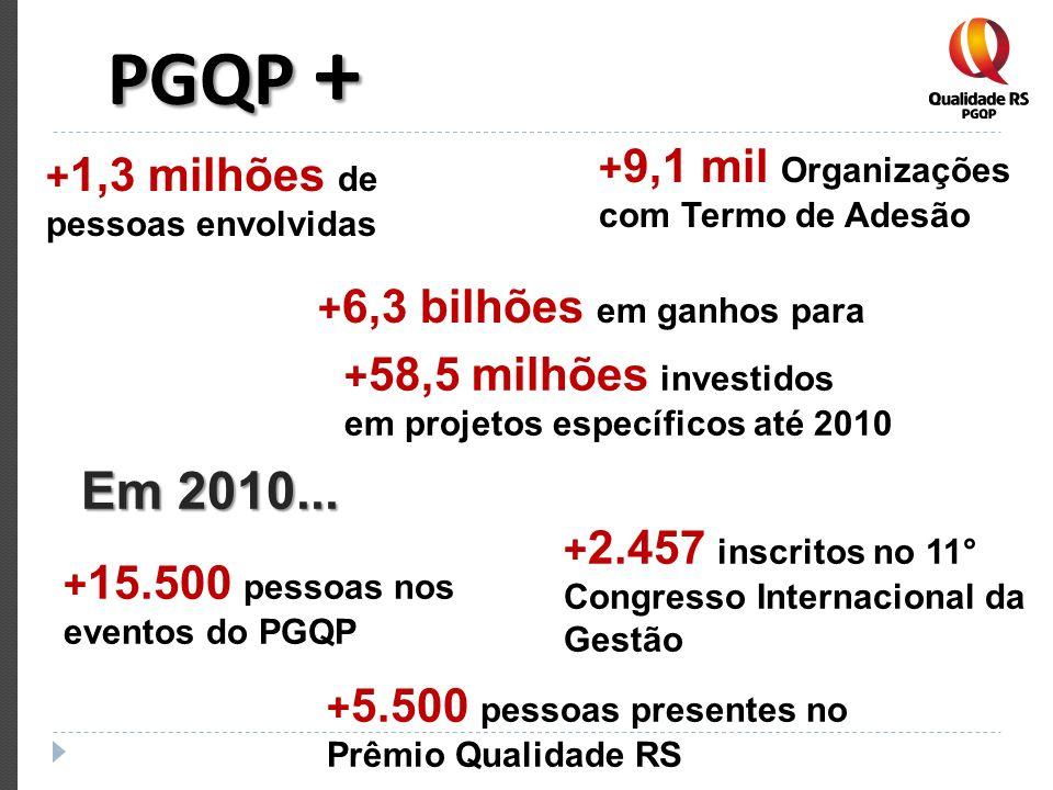 PGQP + Em 2010... +9,1 mil Organizações com Termo de Adesão