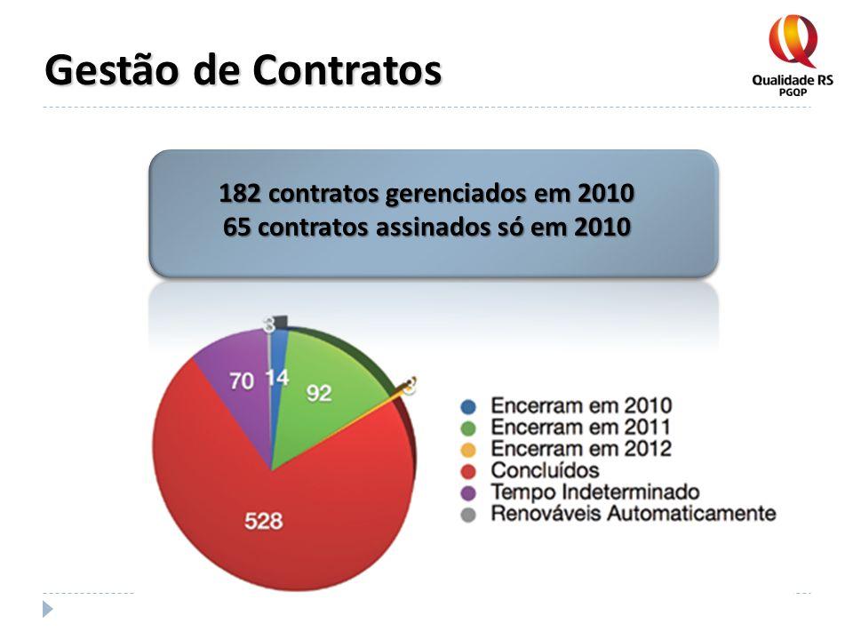 182 contratos gerenciados em 2010 65 contratos assinados só em 2010