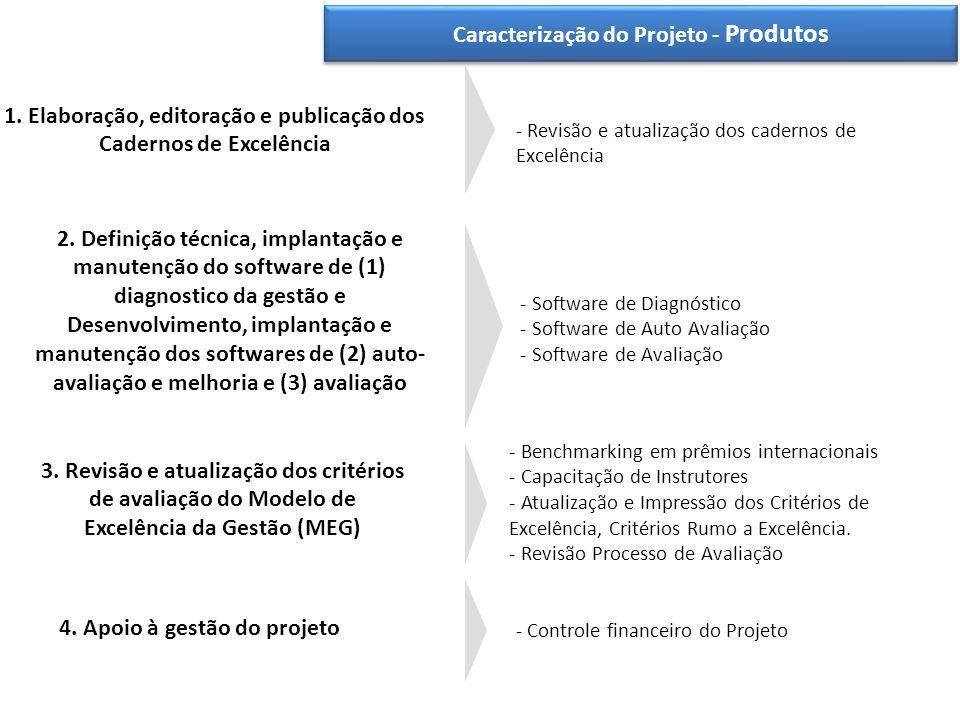 Caracterização do Projeto - Produtos