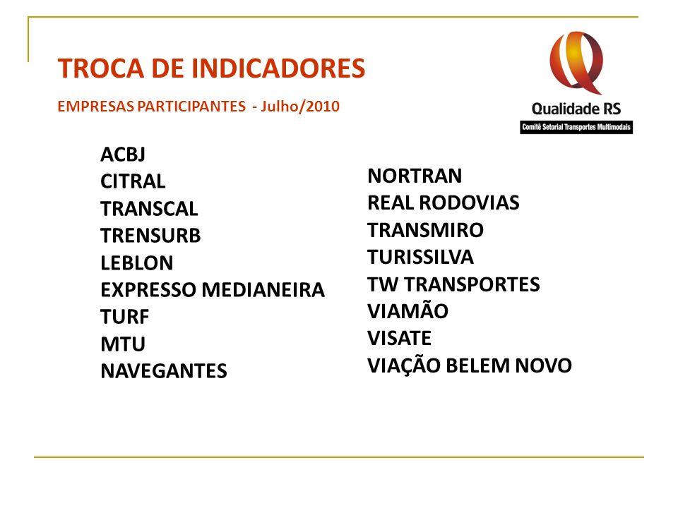 TROCA DE INDICADORES ACBJ CITRAL NORTRAN TRANSCAL REAL RODOVIAS