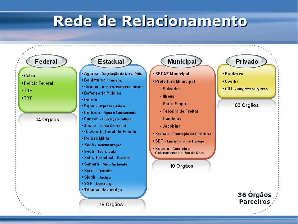 Rede de Relacionamento