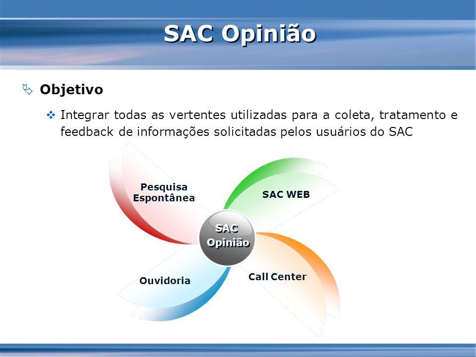 SAC Opinião Objetivo. Integrar todas as vertentes utilizadas para a coleta, tratamento e feedback de informações solicitadas pelos usuários do SAC.