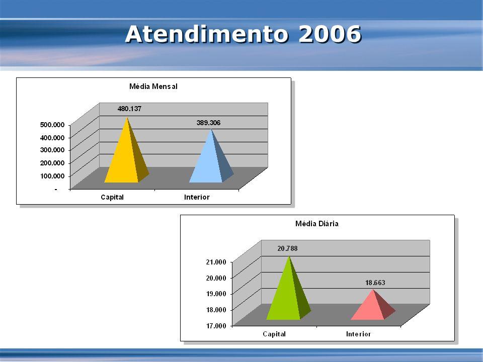 Atendimento 2006