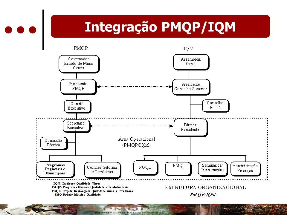 Integração PMQP/IQM
