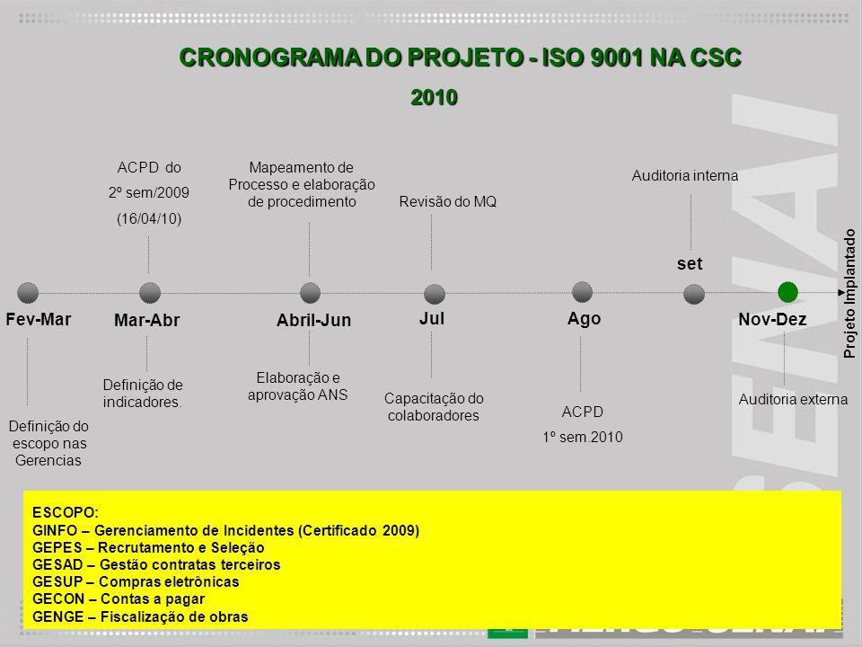 CRONOGRAMA DO PROJETO - ISO 9001 NA CSC