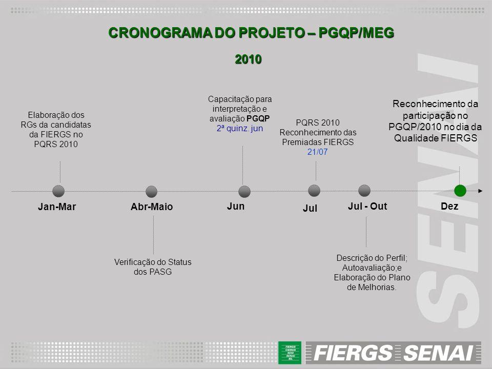 CRONOGRAMA DO PROJETO – PGQP/MEG