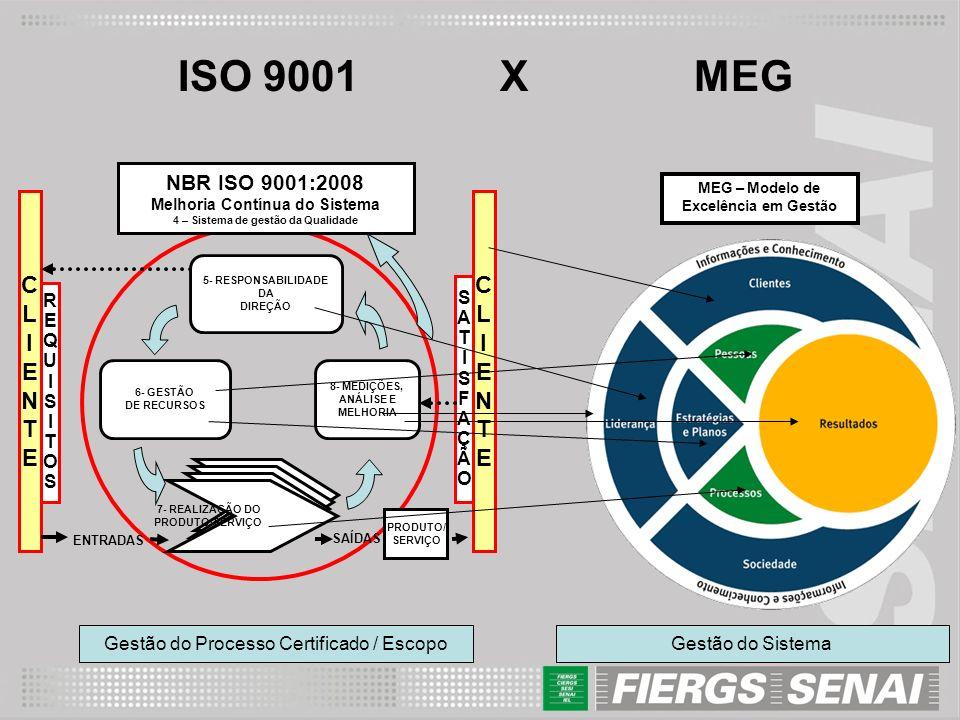 Melhoria Contínua do Sistema 4 – Sistema de gestão da Qualidade