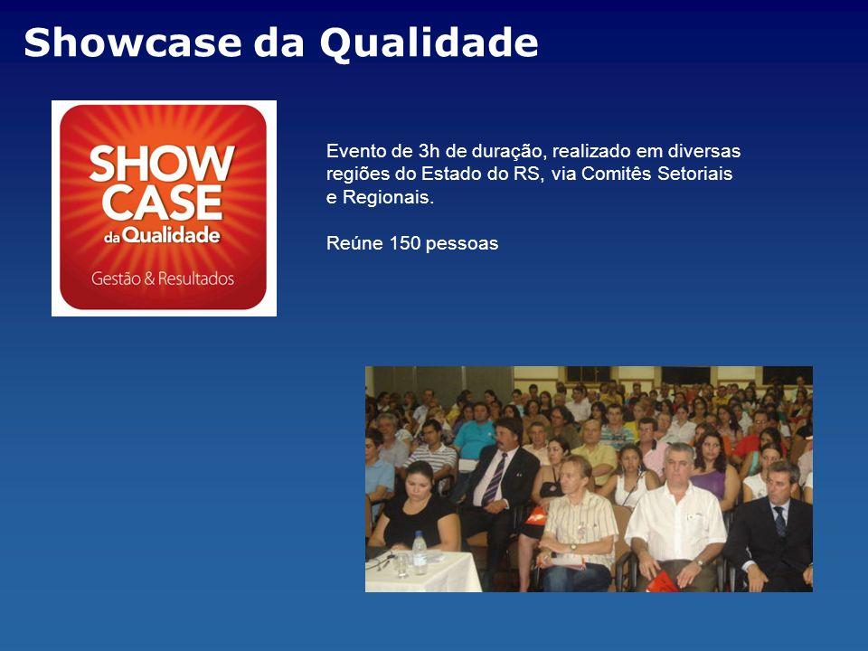 Showcase da Qualidade Evento de 3h de duração, realizado em diversas regiões do Estado do RS, via Comitês Setoriais e Regionais.