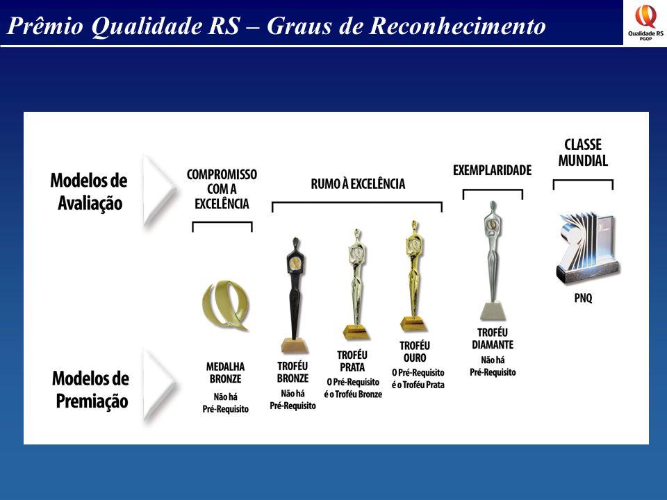Prêmio Qualidade RS – Graus de Reconhecimento
