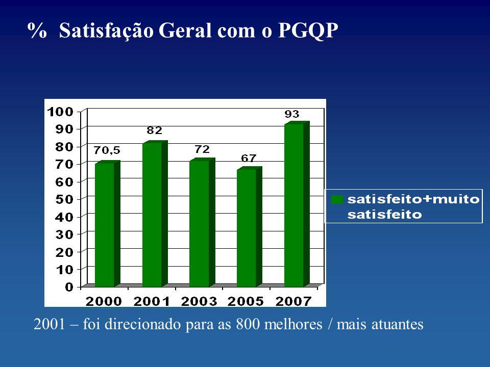 % Satisfação Geral com o PGQP
