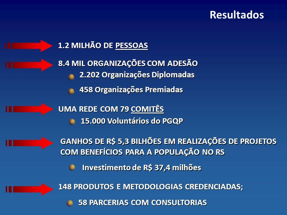 Resultados 1.2 MILHÃO DE PESSOAS 8.4 MIL ORGANIZAÇÕES COM ADESÃO