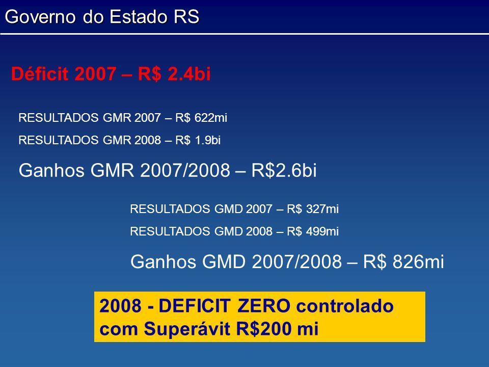 2008 - DEFICIT ZERO controlado com Superávit R$200 mi