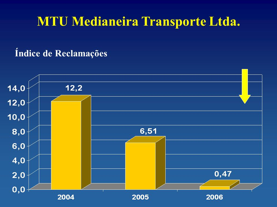 MTU Medianeira Transporte Ltda.