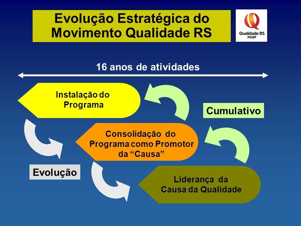Evolução Estratégica do Movimento Qualidade RS