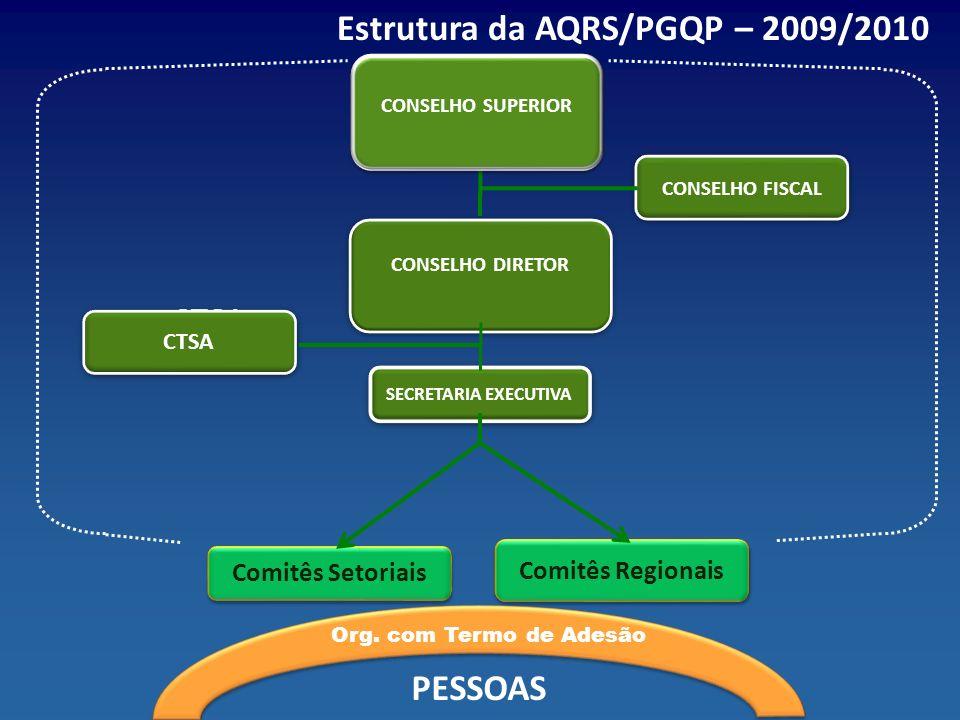 Estrutura da AQRS/PGQP – 2009/2010