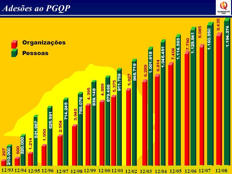 Adesões ao PGQP Organizações Pessoas 12/93 12/94 12/95 12/96 12/97