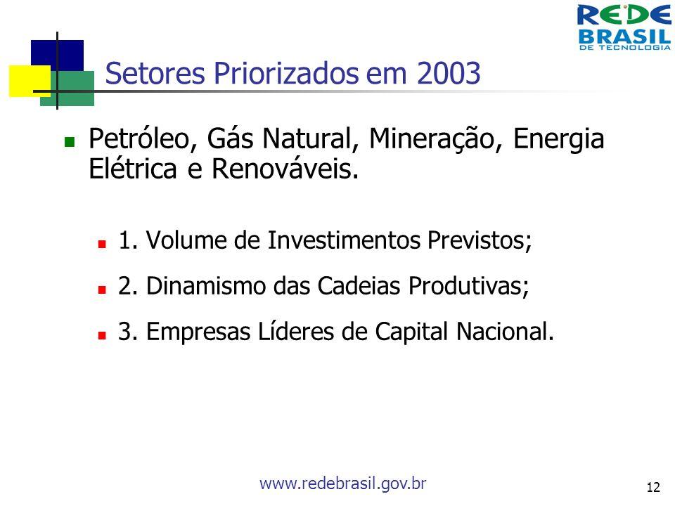Setores Priorizados em 2003