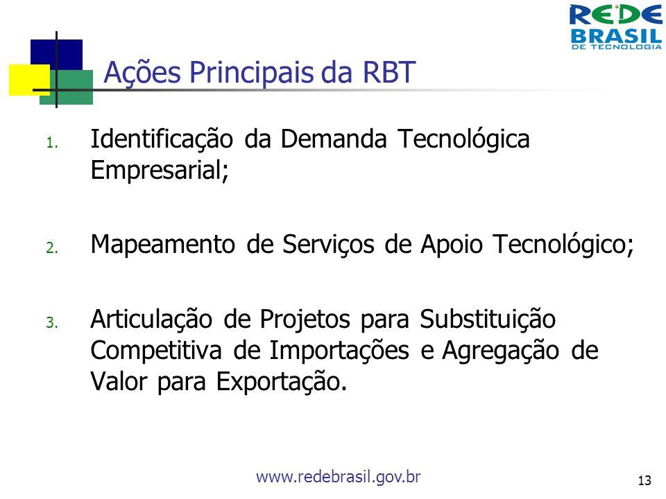 Ações Principais da RBT