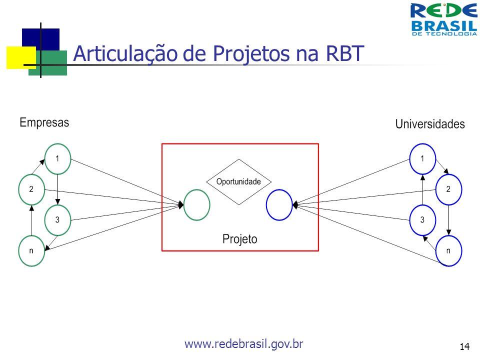 Articulação de Projetos na RBT