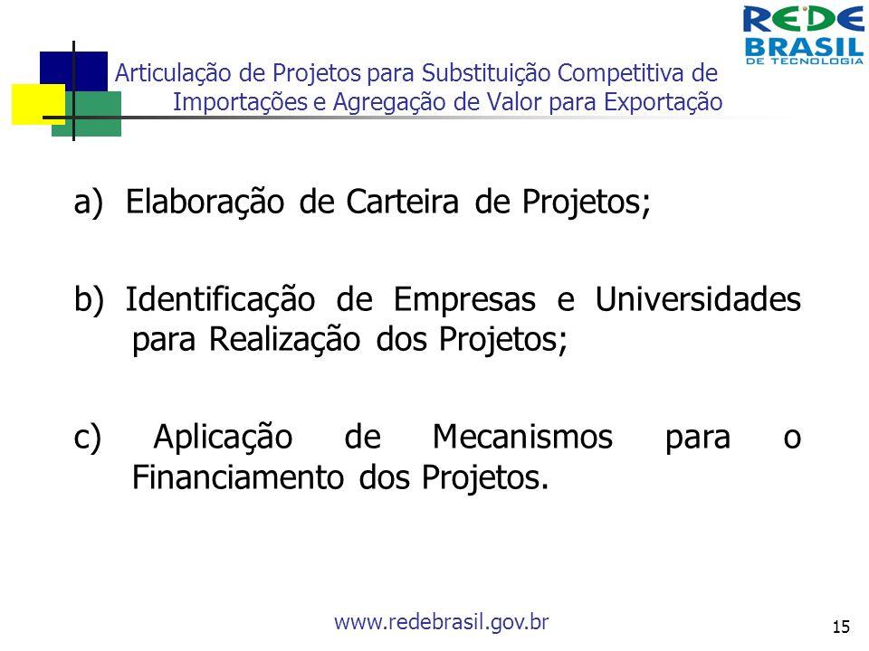 a) Elaboração de Carteira de Projetos;