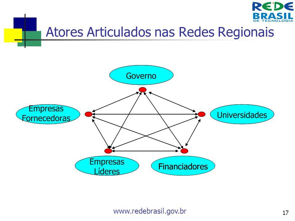 Atores Articulados nas Redes Regionais