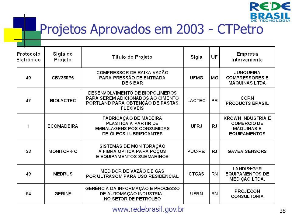 Projetos Aprovados em 2003 - CTPetro